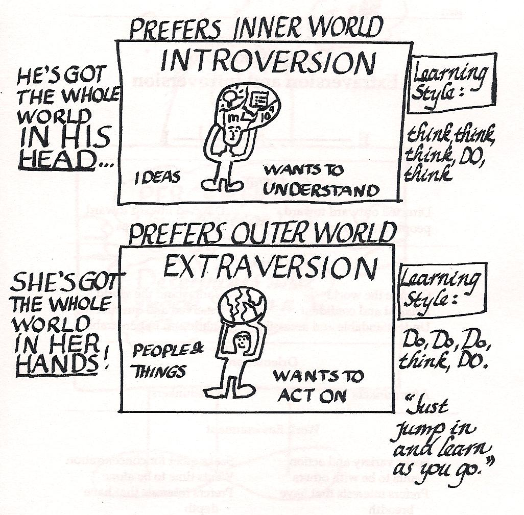 Introversion and Extroversion